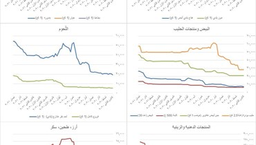 مرصد الازمة وتطور الأسعار منذ مطلع 2020