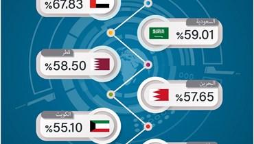 """""""مؤشر الأداء الرقمي في الخليج العربي 2021"""""""