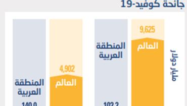 """دراسة لـ""""الإسكوا"""": غياب تام للبنان في تقديم الحوافز خلال كورونا... والصدارة لهذه الدول العربية"""