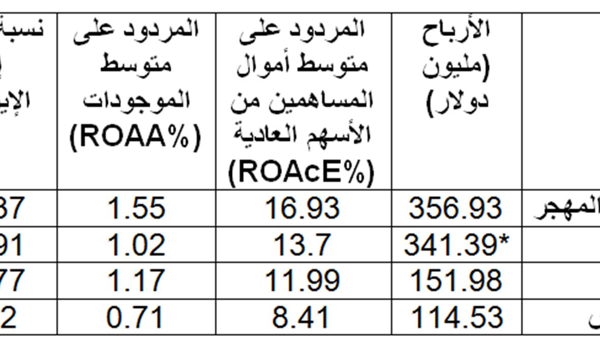 بالأرقام... هذه أرباح المصارف اللبنانية الكبرى