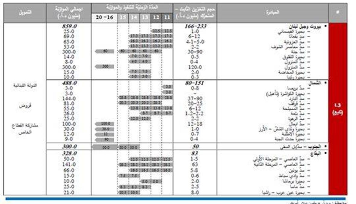"""العالِم الهيدروجيولوجي سمير زعاطيطي لـ""""النهار"""": لا تبنوا سدوداً للماء في لبنان"""