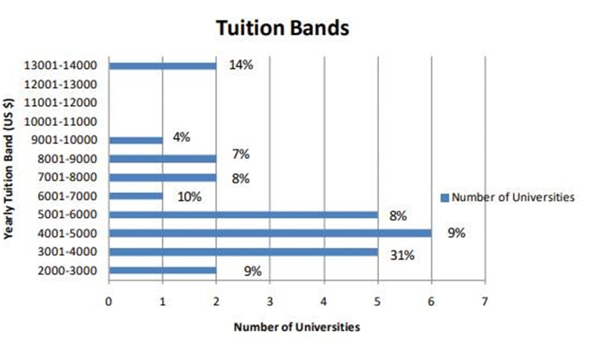 الأقساط في الجامعات الخاصة: من عجائب لبنان!   وأقساط اللبنانية رمزية لكن امكاناتها محدودة