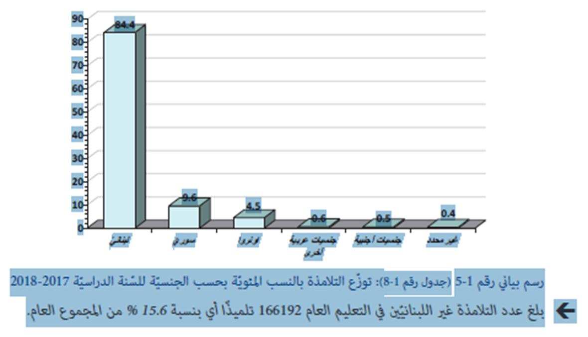 """1069627 تلميذاً في التعليم و2885 مدرسة في لبنان... إحصاء التربوي يستبدل جنسية الفلسطيني بـ""""الأونروا""""!"""