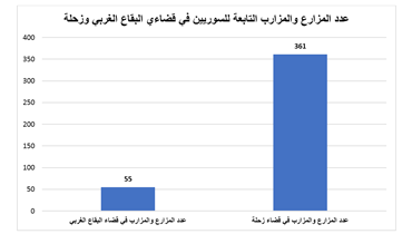 """""""الليطاني"""" تطلب اتخاذ إجراءات في حق سوريين \r\nيديرون محالّ ومزارع وزرائب في مخيمات على ضفاف النهر"""