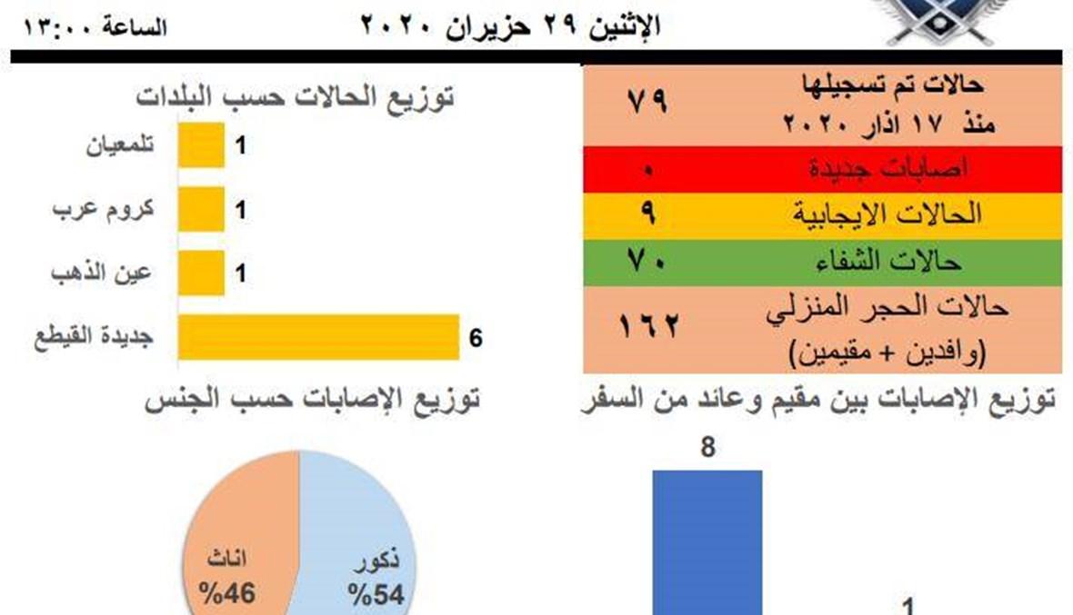 إدارة الكوارث في عكار: لا إصابات جديدة بكورونا اليوم