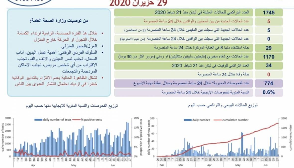 كورونا لبنان -  تسجيل 5 إصابات جديدة بالفيروس