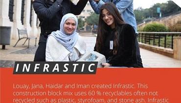 فوز فريق طلاب كلية العمارة في بيروت العربية كوصيف أول في مسابقة الشركات العربية الناشئة