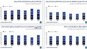 7 من 10 في منطقة الشرق الأوسط يشعرون بالتهديد: الخوف على الوظائف يتعاظم في السعودية والامارات