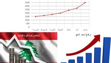 لبنان بين الاعتدال والانقلاب