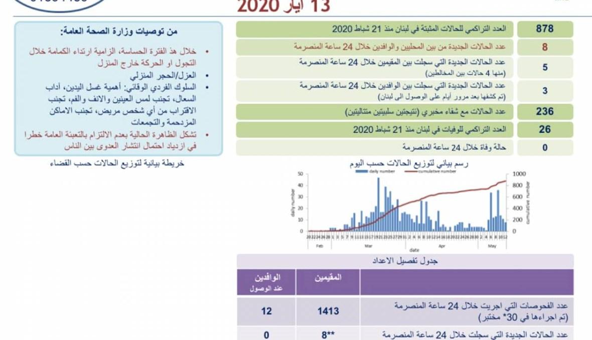 الصحة: 8 اصابات جديدة بكورونا في لبنان